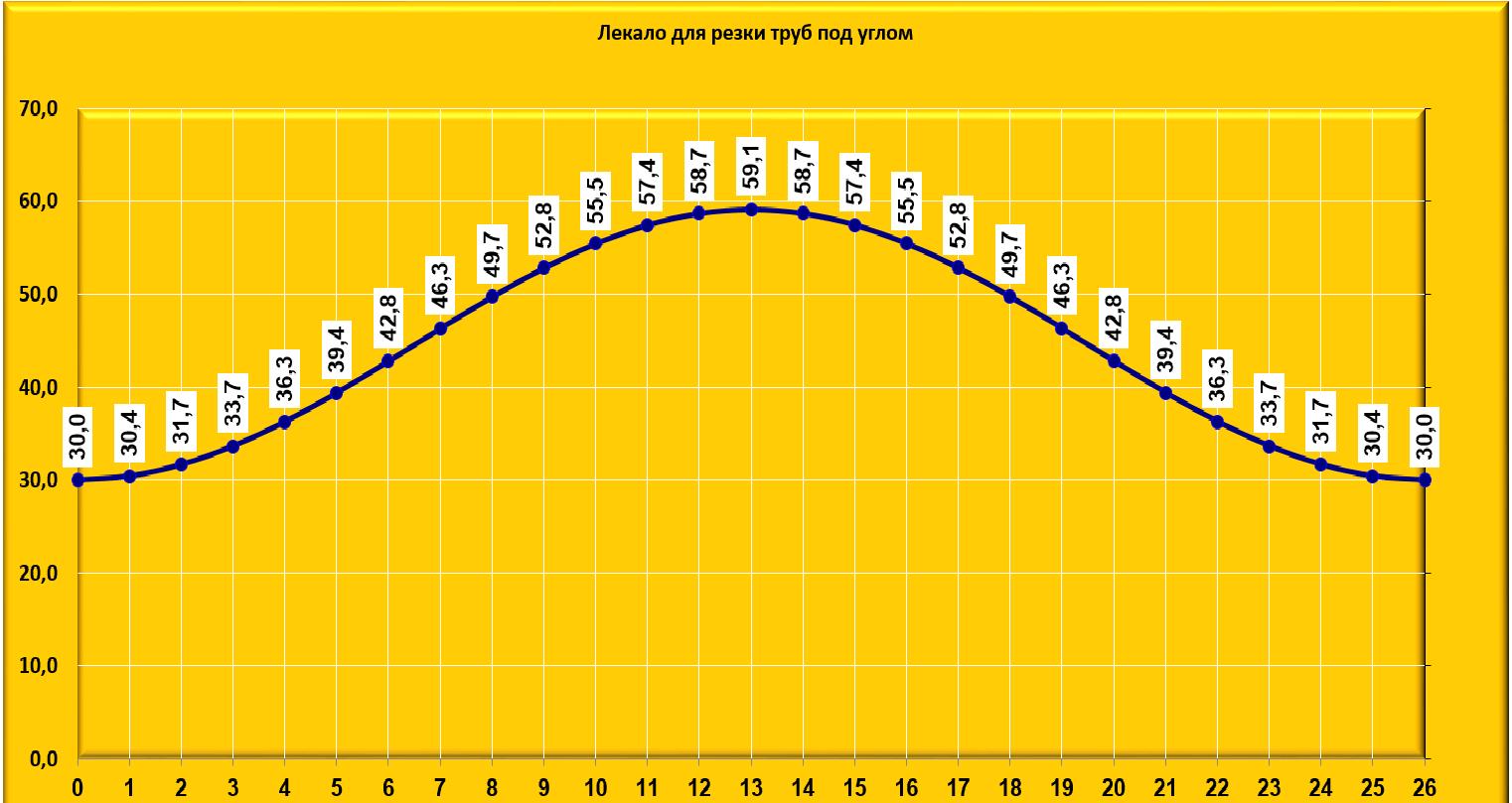 Резка Труб Под Углом Программа